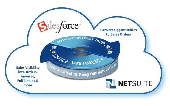 NetSuite Salesforce Integration