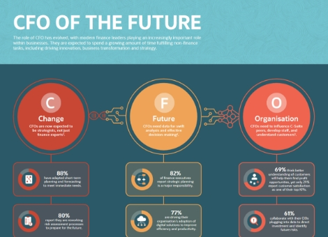 Infographic: CFO of the Future